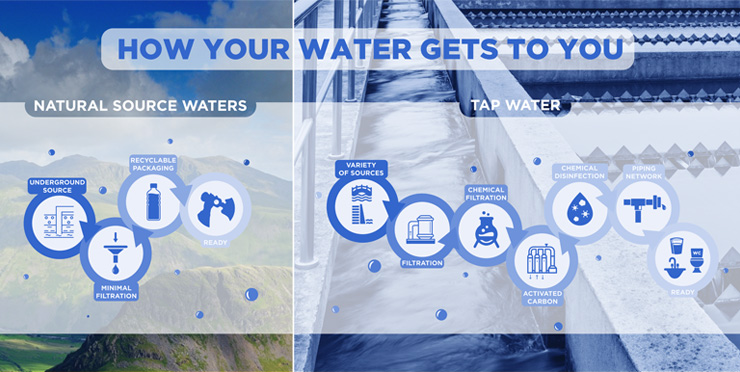 infographic showing natural source water vs. tap water